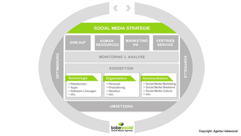 Social Media Strategie, Social Media Strategie Grafik, Beispiele Social-Media-Strategien, Social Media Consulting, Social Media Beratung